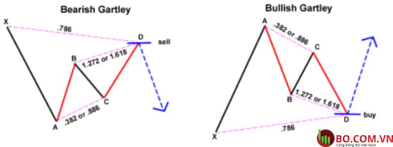 Mô hình Gartley là gì