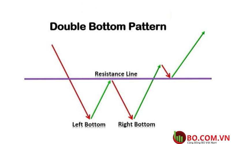 Mô hình giá Double Bottom