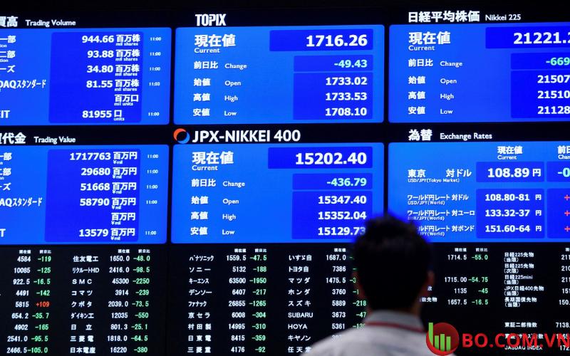 Tại Nhật Bản, chỉ số Nikkei 225giảm 2,51%