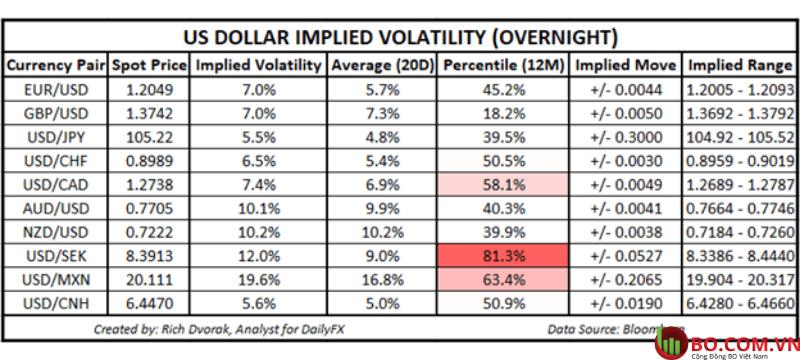 Triển vọng giá USD - Đô la Mỹ được ảnh hưởng đến khả năng giao dịch khối lượng
