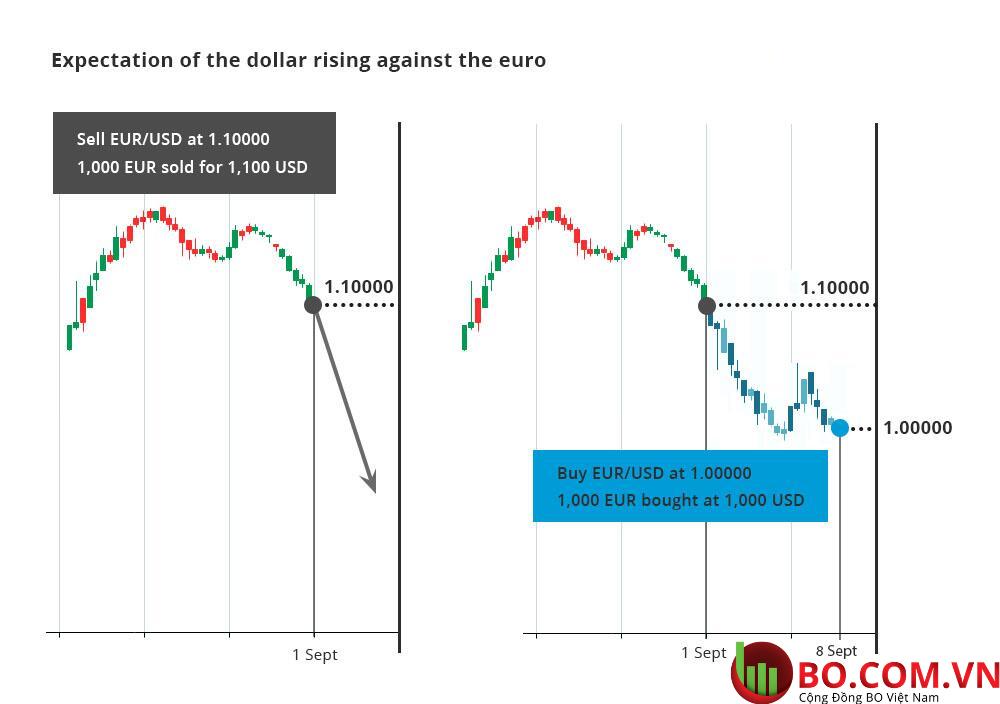 Bản chất của thị trường Forex là gì