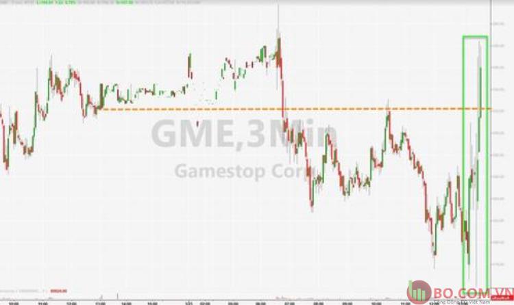 Cổ phiếu Gamestop tăng vọt 24.3.2021