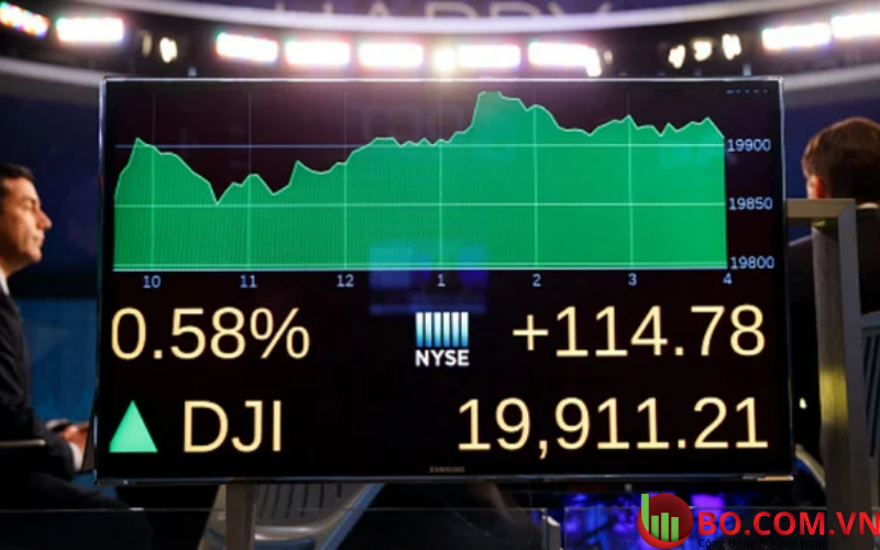 Chỉ số Dow tăng ngày 9.3.2021