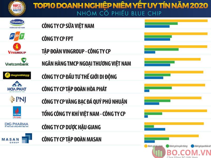 Danh sách cổ phiếu Blue chip Việt Nam 2021