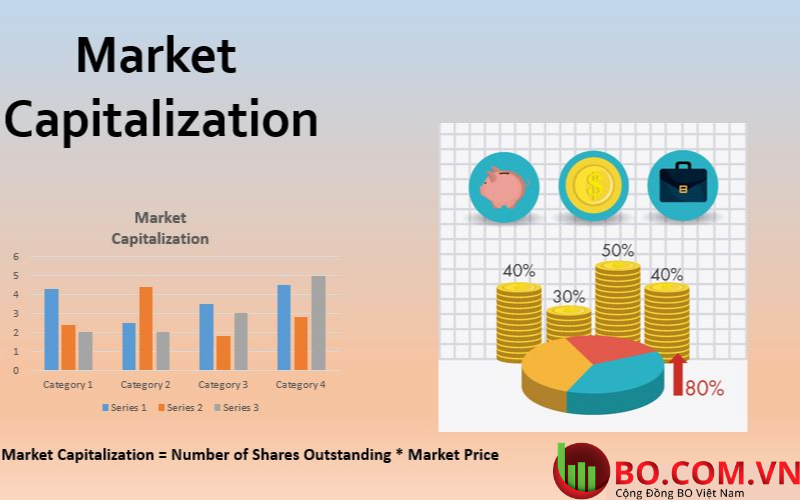 Vốn hóa thị trường là gì