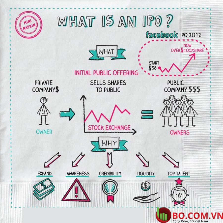 Cách phát hành của IPO là gì
