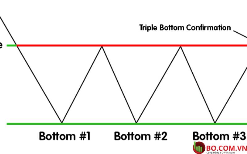 Mô hình tripple bottom