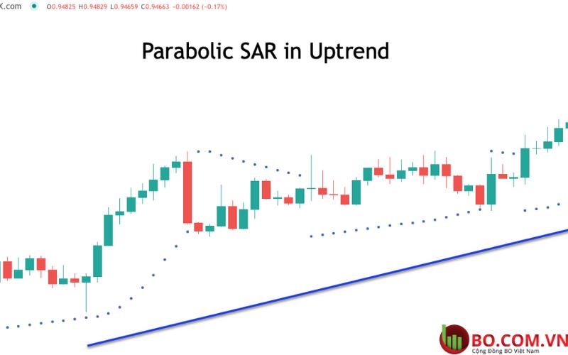 Parabolic SAR trong xu hướng tăng