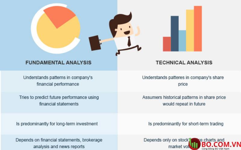 Phân tích kỹ thuật hay phân tích cơ bản