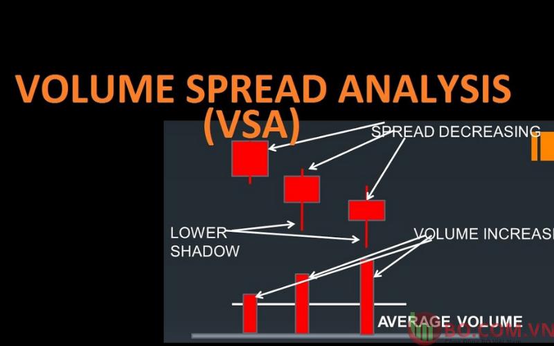 Phương pháp VSA là gì