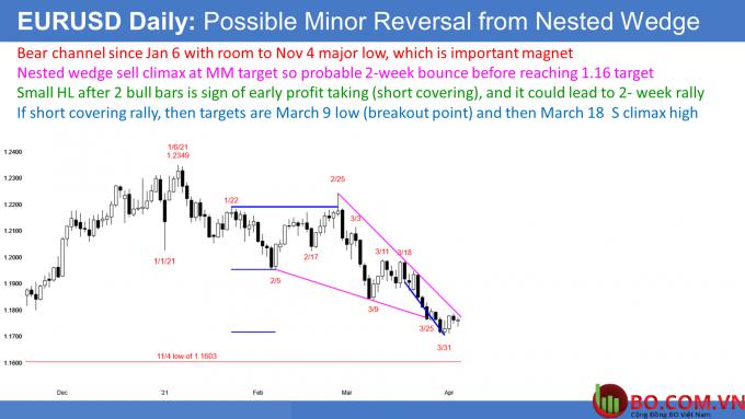 Tỷ giá EUR/USD có thể xảy ra trong đợt phục hồi ngắn hạn sau khi tạo đáy