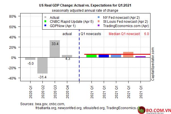 Thay đổi GDP của Hoa Kỳ Thực tế Vs Kỳ vọng quý I