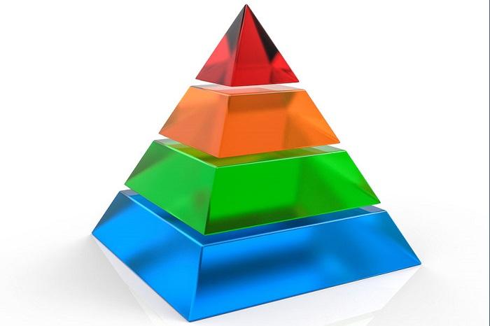 Mô hình Pyramid hoạt động như thế nào