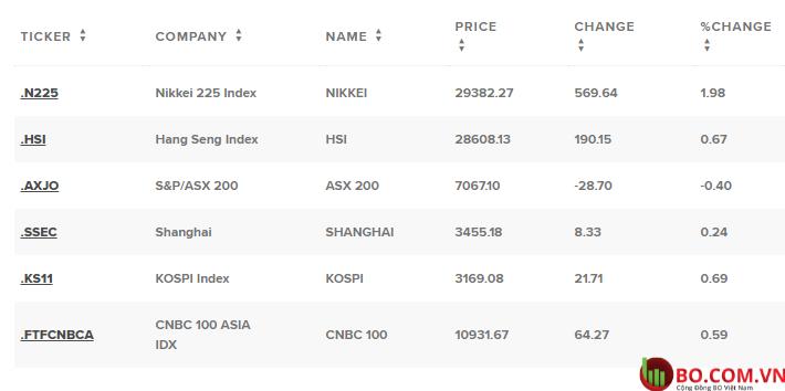 Cổ phiếu Úc tăng