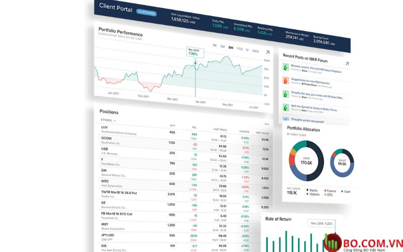 Nền tảng giao dịch tại sàn Interactive Brokers