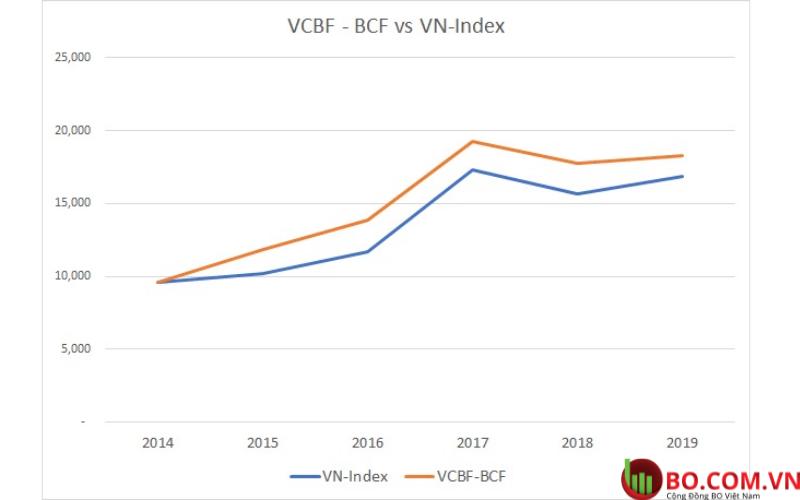 VCBF - BCF