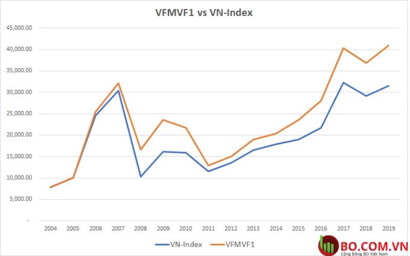 VFMVF1