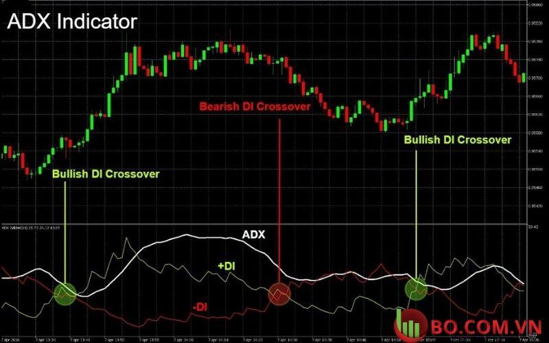 Adx indicator là gì
