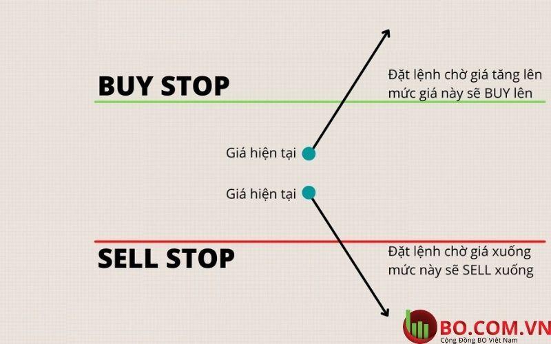 Buy stop sell stop là gì