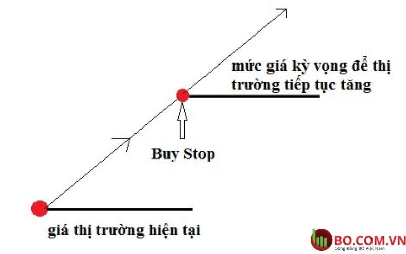 Lệnh Buy Stop là gì