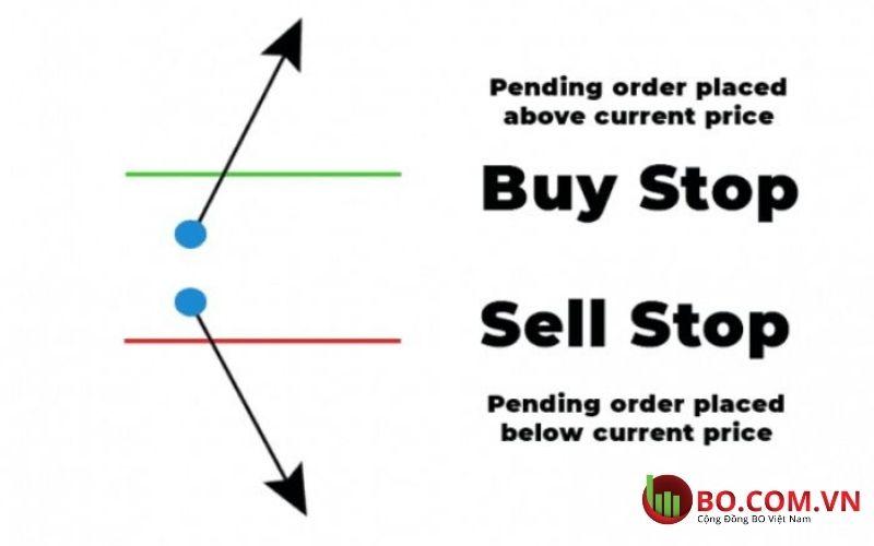 Lệnh Buy Stop và lệnh Sell Stop là gì