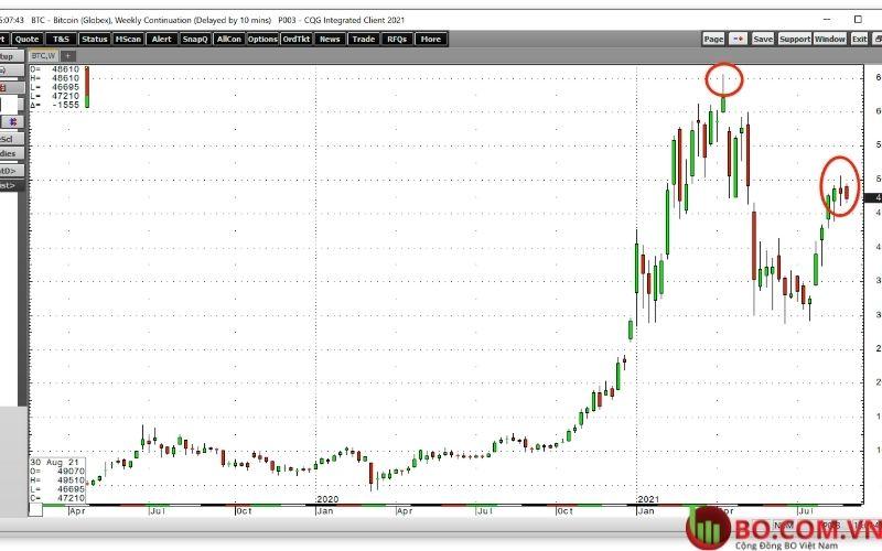 Biểu đồ 4 giờ BTC và USD dao động