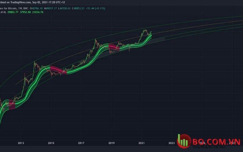 Biểu đồ hàng ngày BTC và USD: Dao động