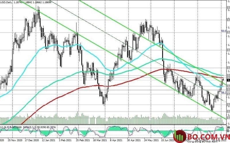 Khuyến nghị giao dịch EUR và USD