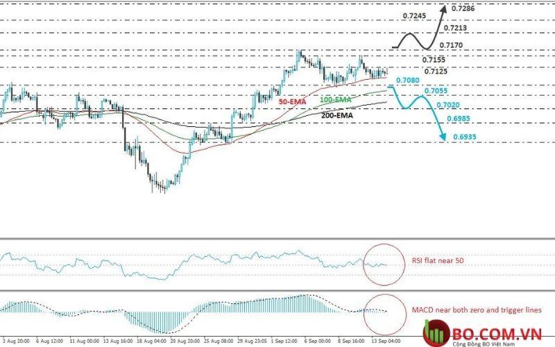 Phân tích cặp tiền NZD và USD