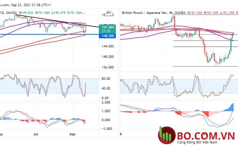 Phân tích cặp tiền tệ GBP và JPY