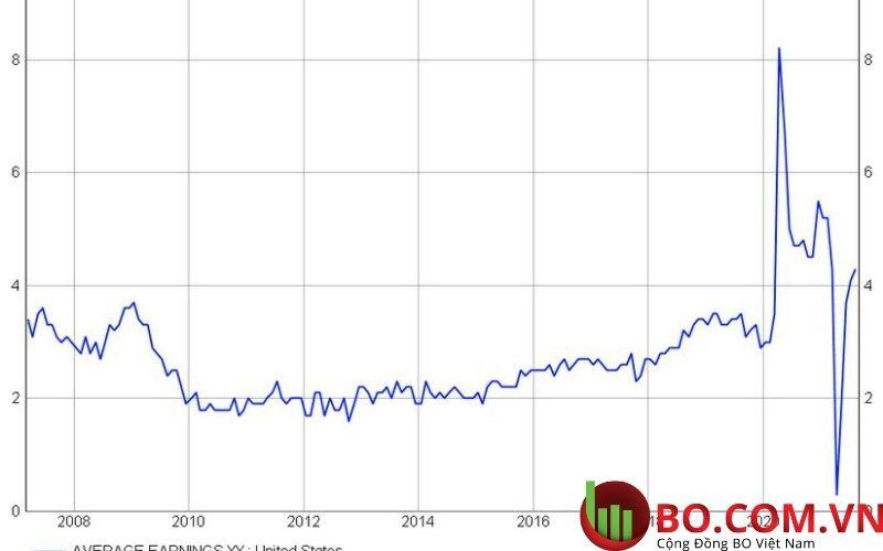 Phân tích thị trường chứng khoán
