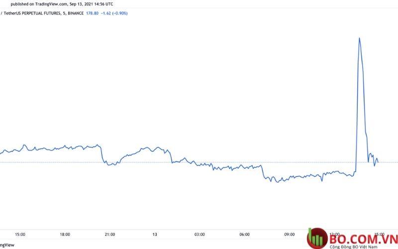 Thông cáo báo chí giả tạo ra tia lửa bơm và bán phá giá Litecoin