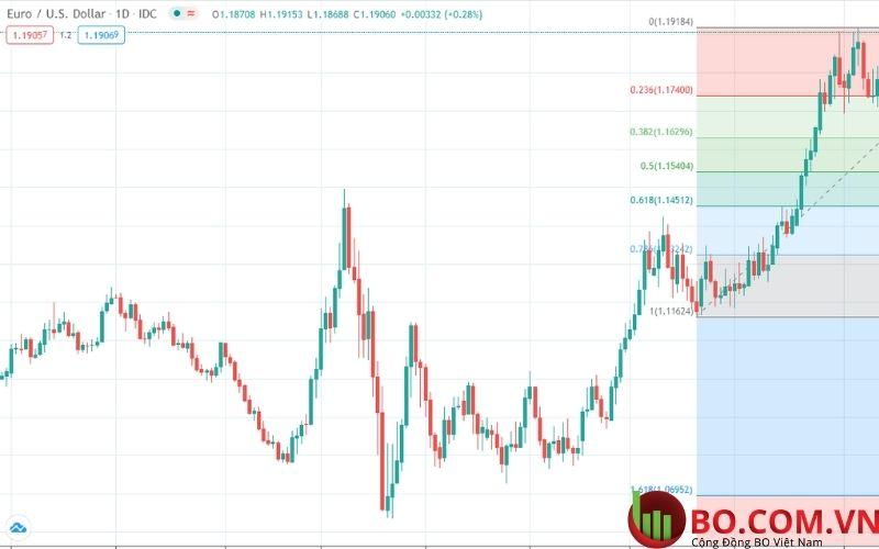 Vài nét về đồng USD và JPY
