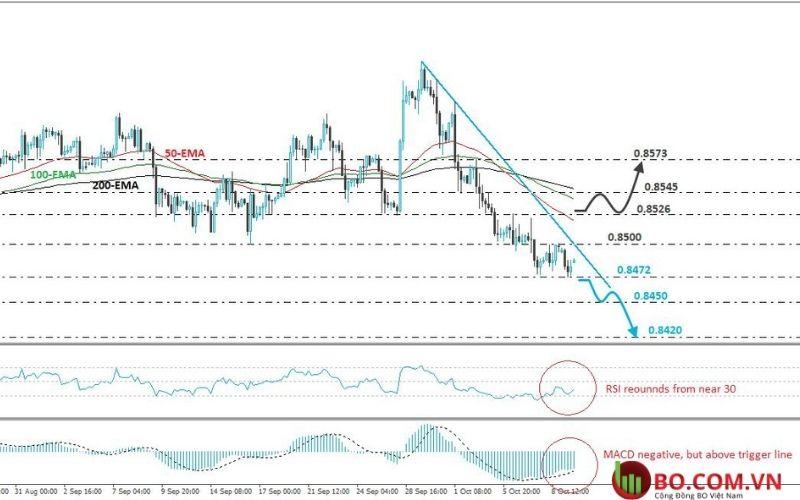 Phân tích cặp tiền EUR và GBP